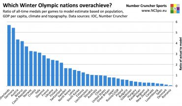 Which Winter Olympic nations overachieve? Ratio of all-time medals per games to model estimate based on population, GDP per capita, climate and topography